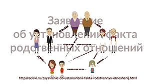 Заявление об установлении факта родственных отношений